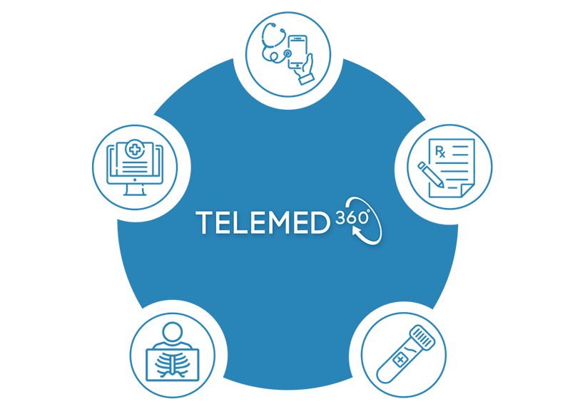 Telemedicine graphic in blue with white background and icons for each benefit included